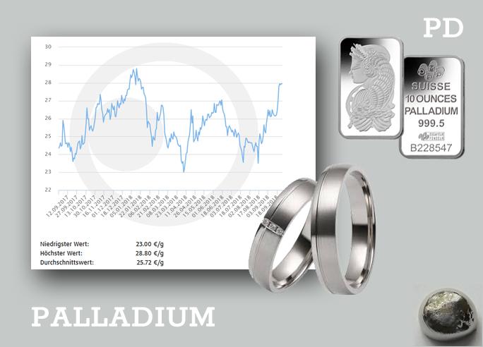 Informatie over het metaal Palladium