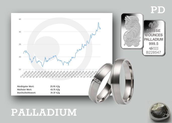 Palladium bereikt recordhoogte!